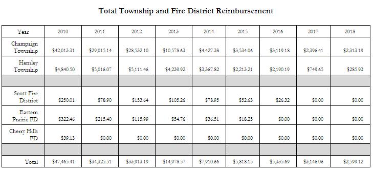 Total Township and Fire District Reimbursement